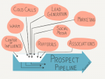 #193: Building a Robust Prospect Pipeline [Podcast] Repost