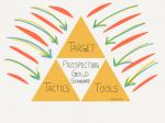 Prospecting Gold Standard [Blog]