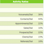 """#049: """"I'm tracking my sales activity what should my ratios be?"""" Podcast with Steve Kloyda"""